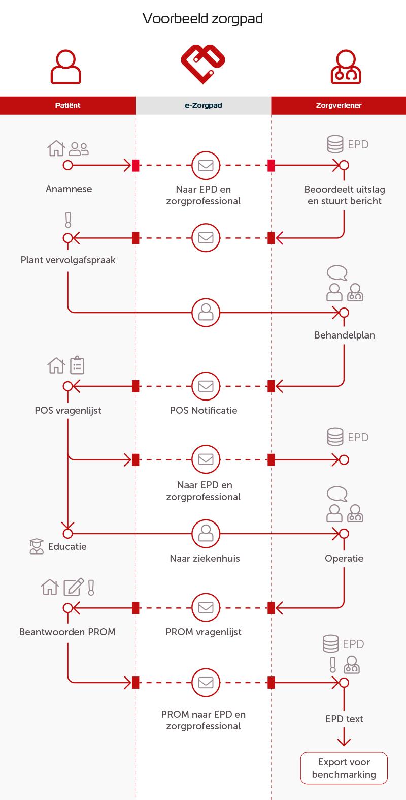 e-Zorgpad - Voorbeeld zorgpad
